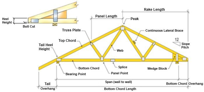 Parts-of-a-Truss-Diagram