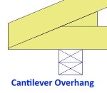 cantilever oh